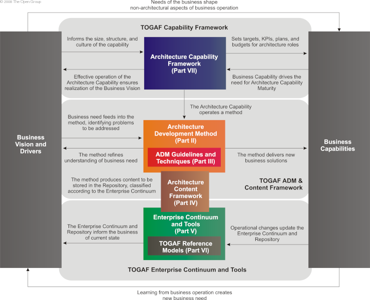 The Open Group Architecture Framework Togaf Introduction