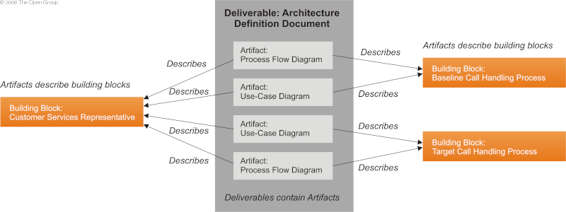 The open group architecture framework togaf core concepts for Architecture definition