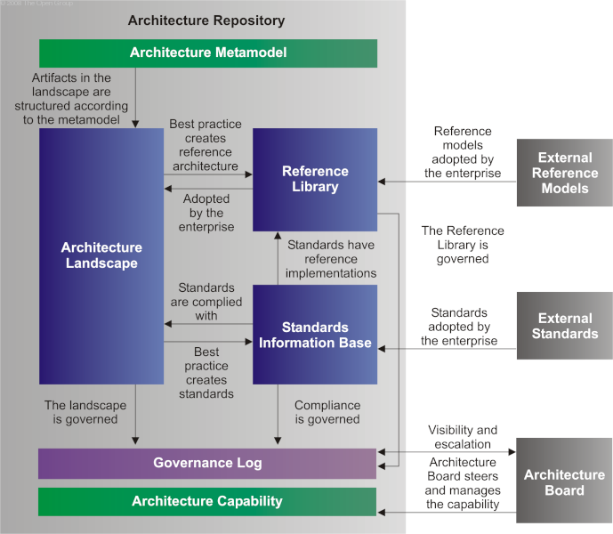 Exceptionnel The Open Group Architecture Framework (TOGAF)   Core Concepts