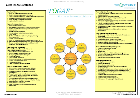 togaf 9.1 foundation study guide pdf